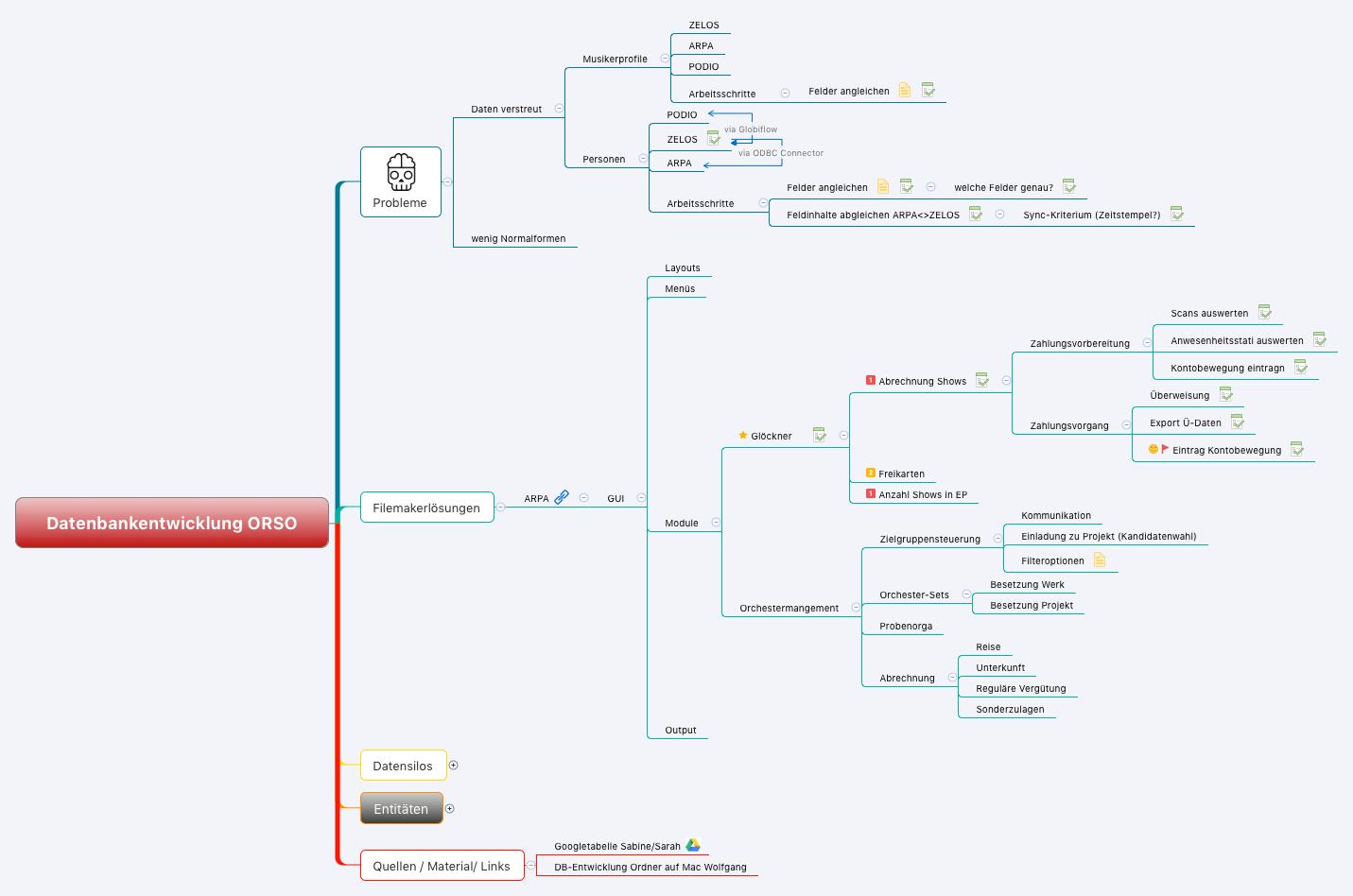 Datenbankentwicklung ORSO