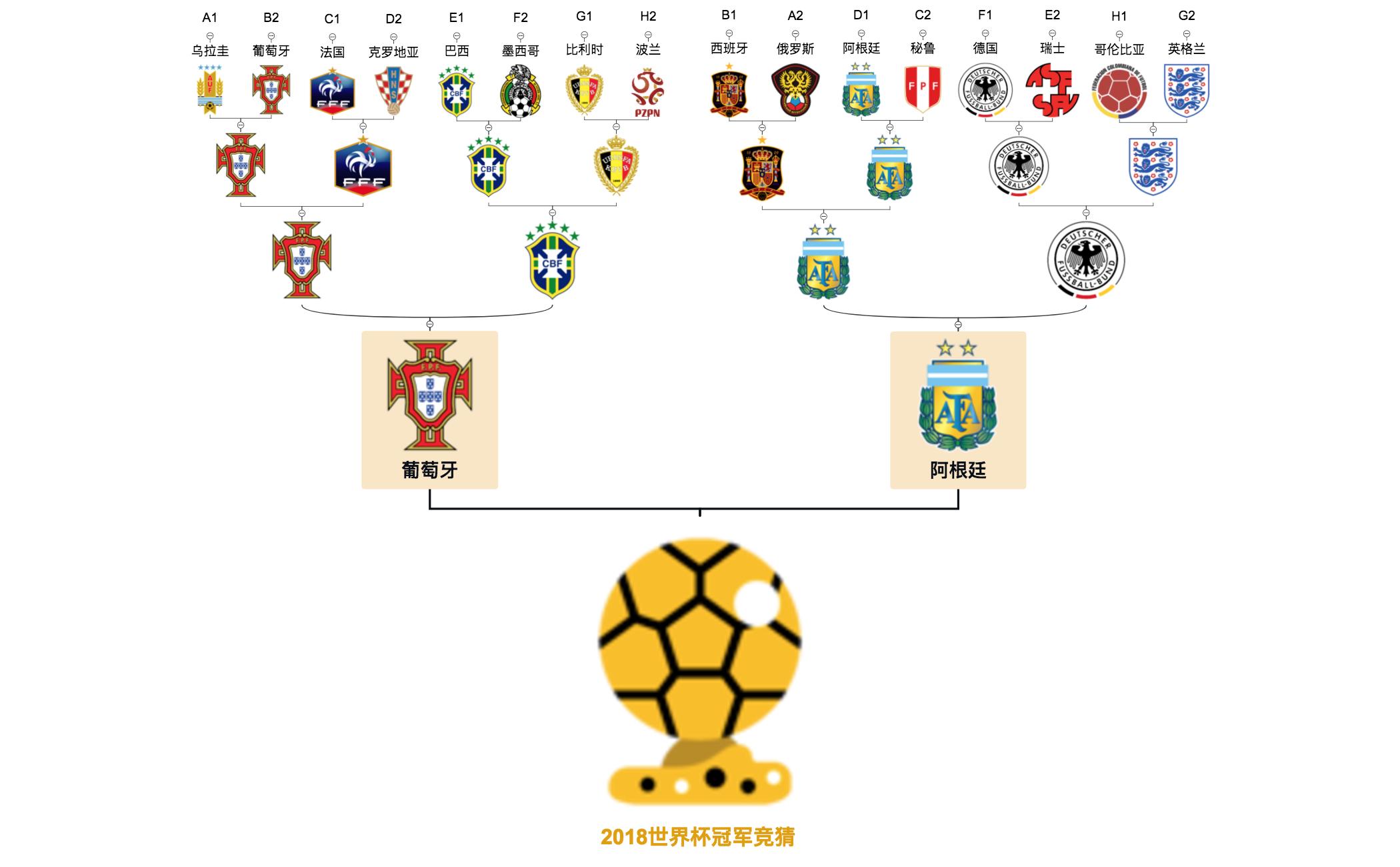 2018世界杯冠軍競猜