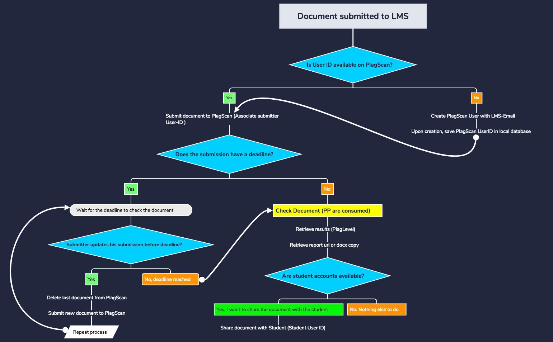 LMS Workflow