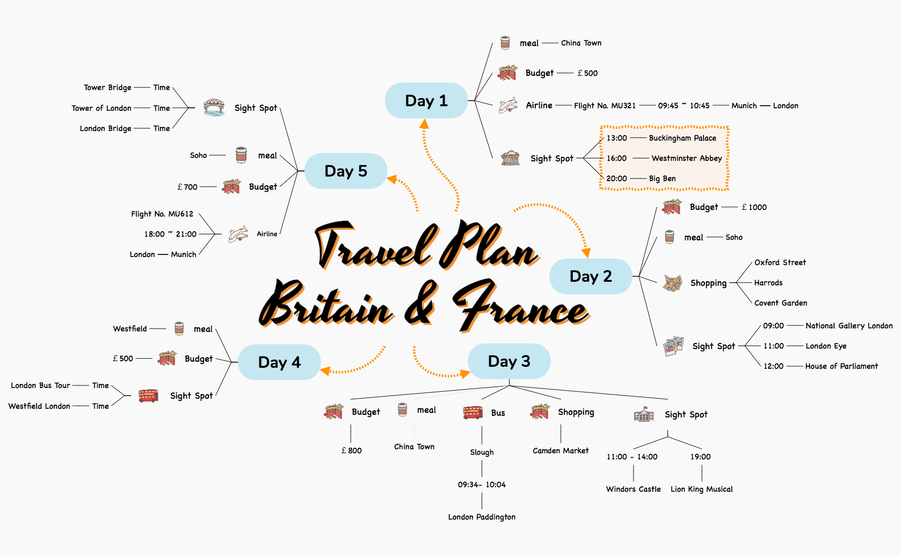travel plan_xmindstructure