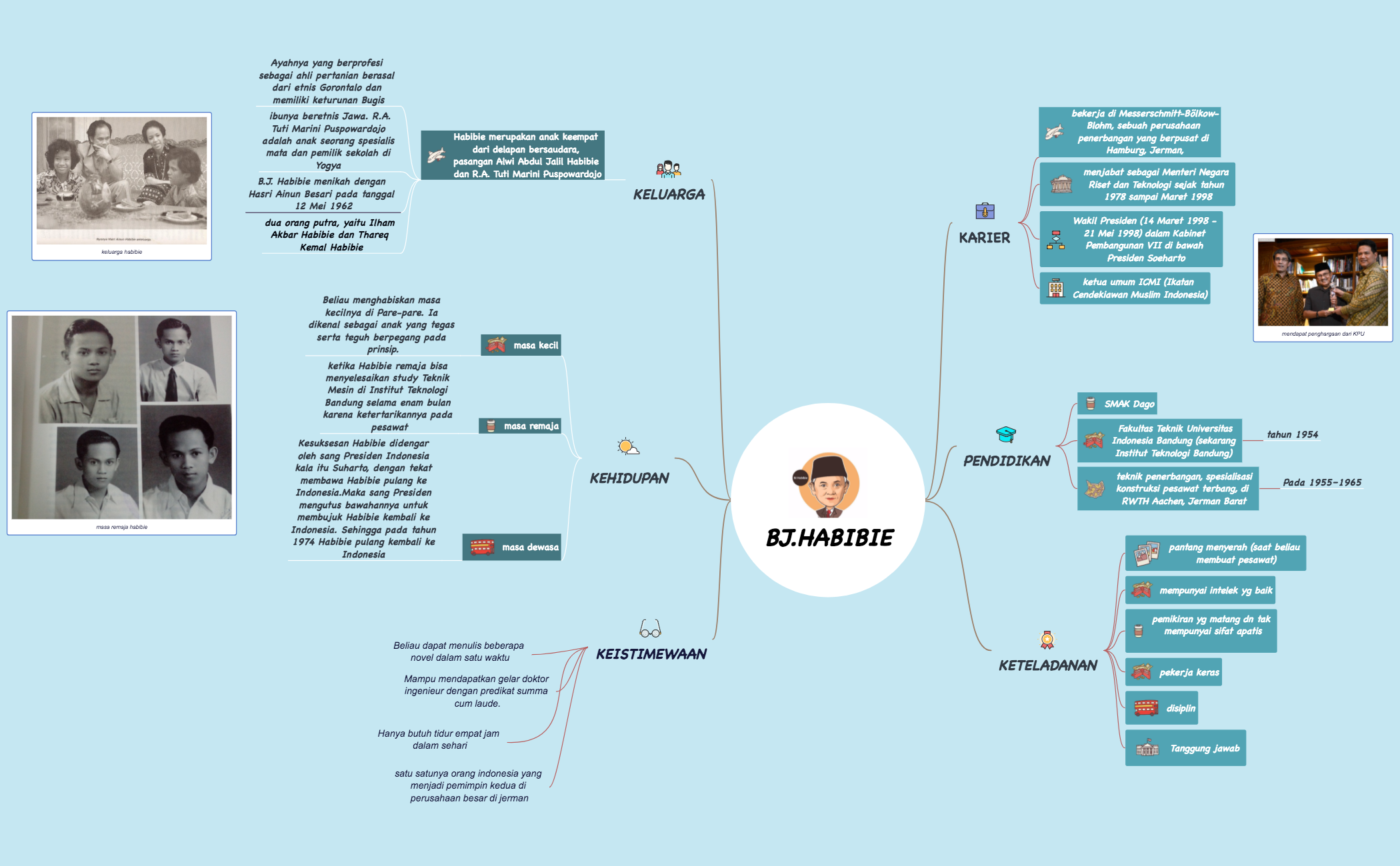 Xmind Share The Most Popular Mind Mapping Software On Novel Pulang Thumbnail Of Map