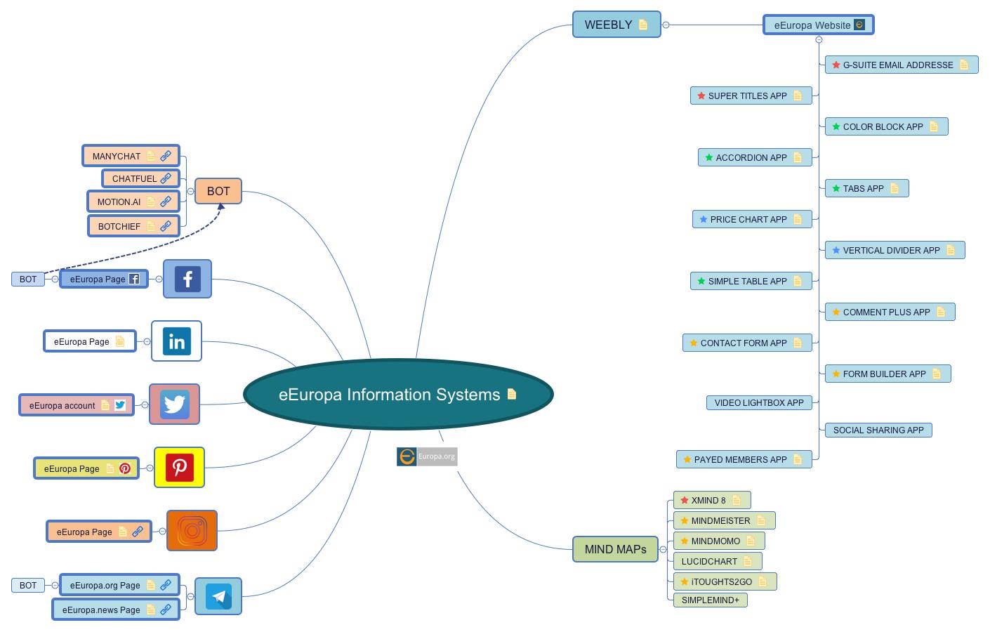 Unique block diagram app vignette electrical and wiring diagram perfect block diagram app elaboration electrical diagram ideas ccuart Image collections