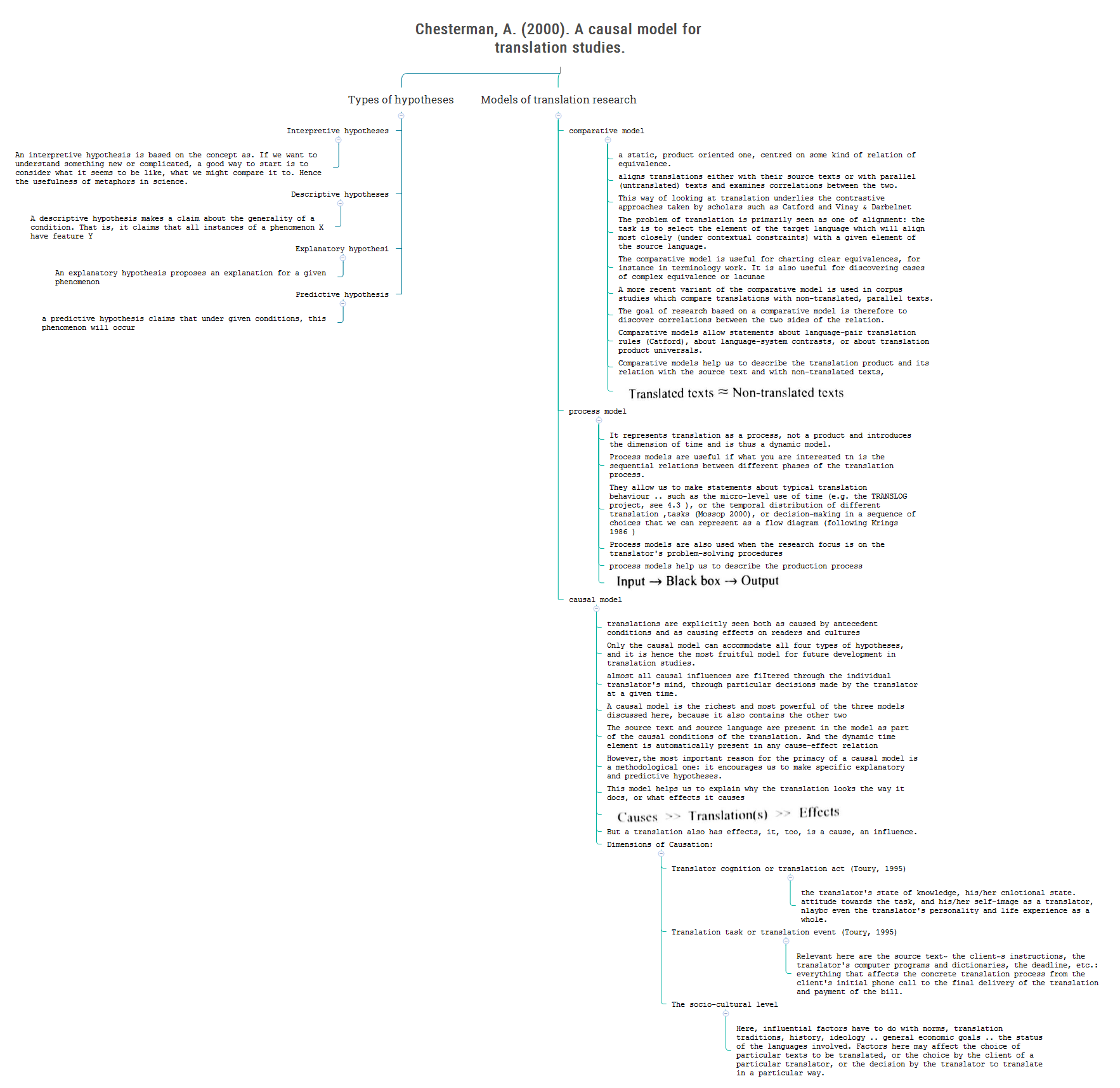 Translation Concept Map.Xmind Share Xmind Mind Mapping Software
