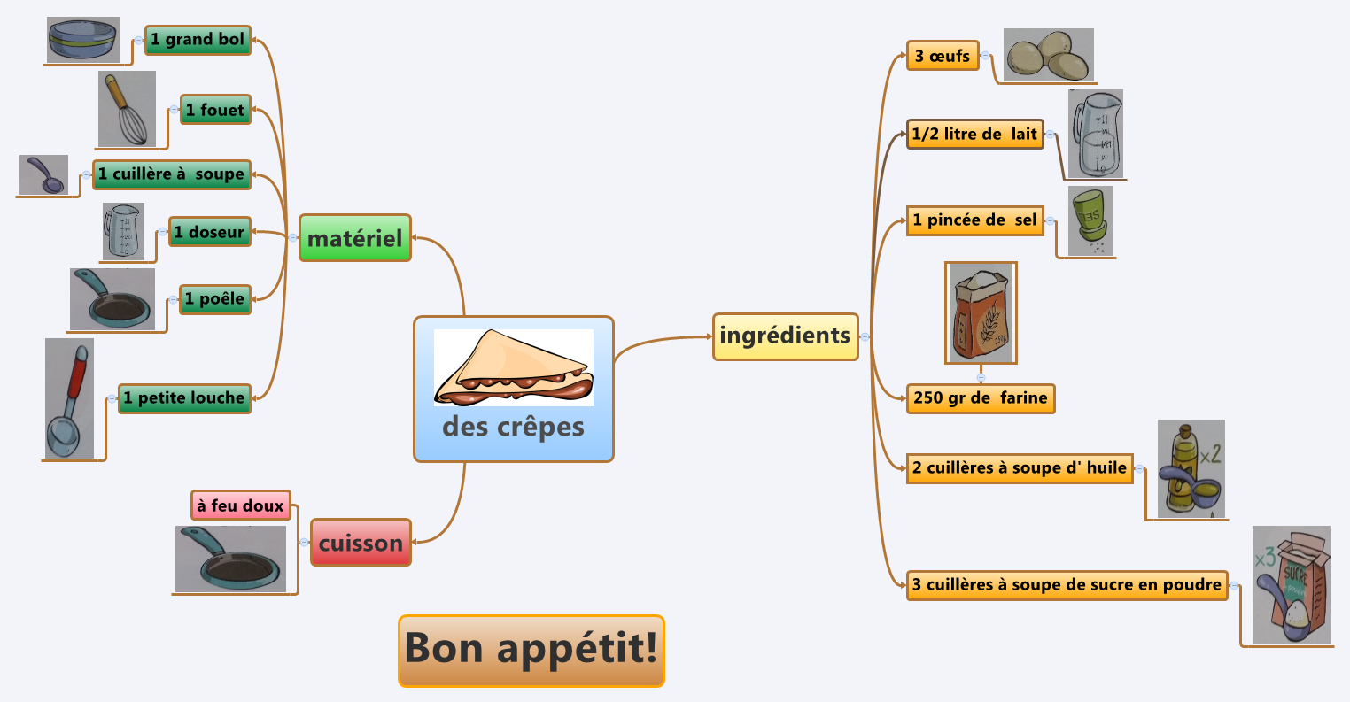 Thumbnail of mind map