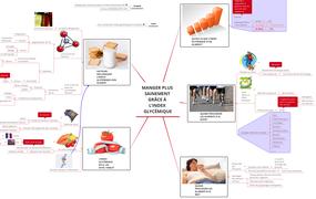 Manger plus sainement grâce à l'Index Glycémique