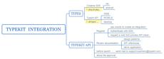 Typekit  integration