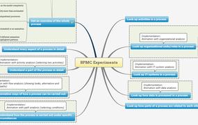 BPMC Experiments