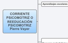 CORRIENTE PSICOMOTRIZ O REEDUCACIÓN PSICOMOTRIZ Pierre Vayer