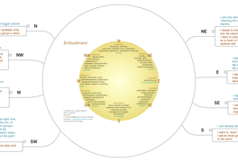 embodiment layer: assessment & intentions