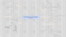 Aaron Williams World Mind Map