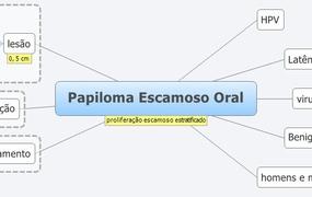 Papiloma Escamoso Oral
