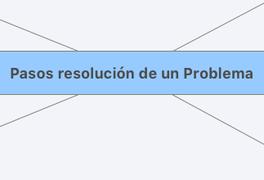 Pasos resolución de un Problema