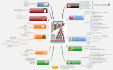 Presenting with Pizzazz by Sharon Bowman Mind-Map by Eric Bouchet