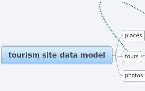 tourism site data model