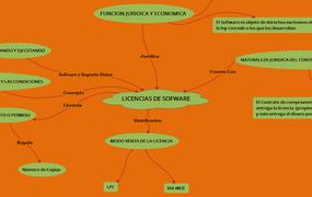 LICENCIAS DE SOFWARE