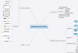 Modeling with UML2