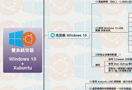 雙系統安裝 Windows 10 + Xubuntu