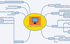 Informática: Conceptos básicos