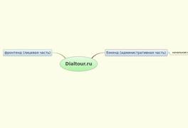Dialtour.ru