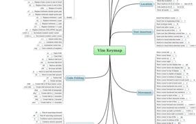 Vim Keymap