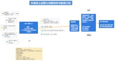 丰信线上运营九月前目标与推进计划思维导图