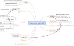 Optimisation Supply ELIS