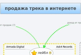 продажа трека в интернете
