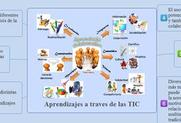 Aprendizajes a traves de las TIC