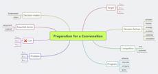 Preparation for a Conversation