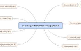 User Acquisition/Onboarding/Growth