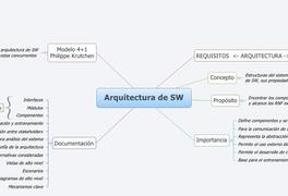 Arquitectura de SW