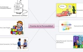 Teorias de la Personalidad
