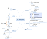 Basic Data Wrangling