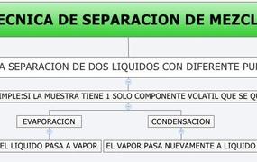 TECNICA DE SEPARACION DE MEZCLA
