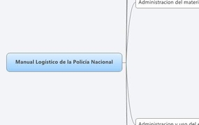 Manual Logístico de la Policía Nacional