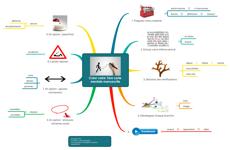 Créer votre 1ère carte mentale manuscrite