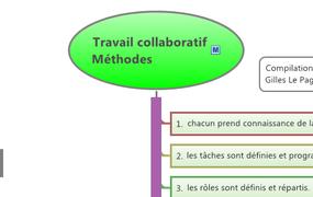 Travail collaboratif Méthodes