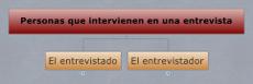 Personas que intervienen en una entrevista
