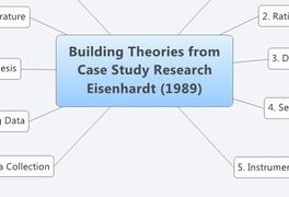 building theories from case study research doi Qualitative case studies in operations management: trends, research outcomes, and future research implications km eisenhardtbuilding theories from case study.