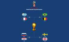 Final 8 World Cup Teams