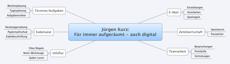 Jürgen Kurz: Für immer aufgeräumt - auch digital