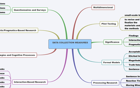DATA COLLECTION MEASURES