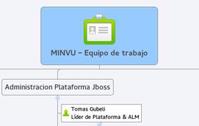 MINVU - Equipo de trabajo