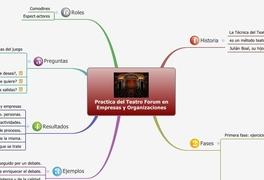 Practica del Teatro Forum en Empresas y Organizaciones