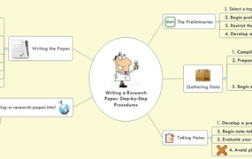 Writing a Research Paper: Step-by-Step Procedures