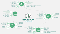 Travel Plan from XMind 8 Templates