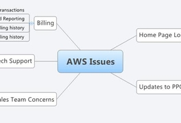 AWS Issues