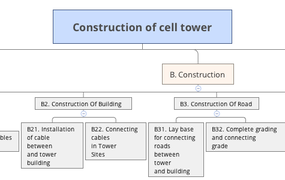 Construction of cell tower