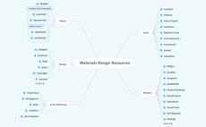 Materials Design Resources