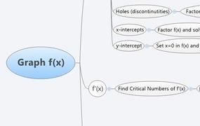 Graph f(x)